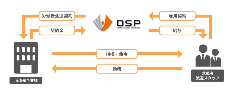 DSP、求職者派遣スタッフ、派遣先企業様 三者間のフロー図