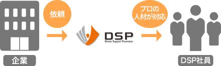 企業の依頼を受けてDSPが代わりにお客様に販売する