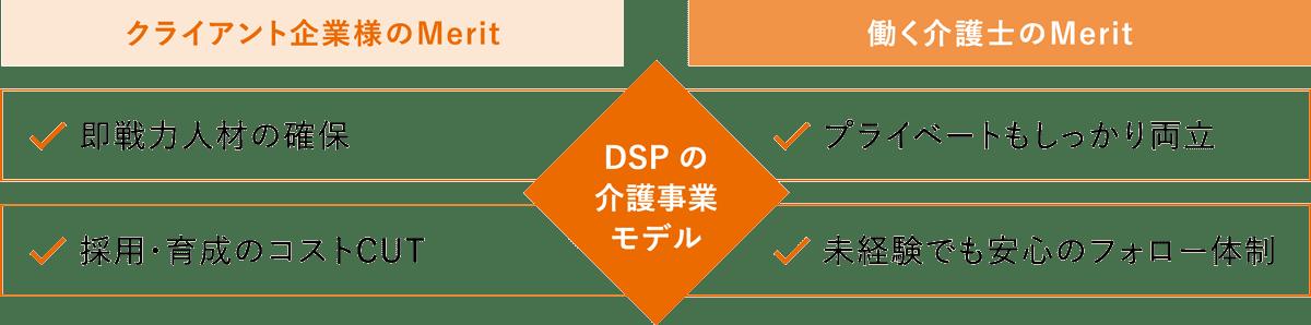 DSPの介護事業モデル